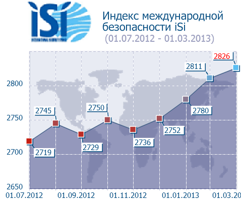 13-03-01_iSi_for_March_Russ.png